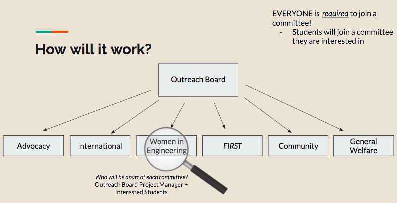 OutreacCommitee Structure.png