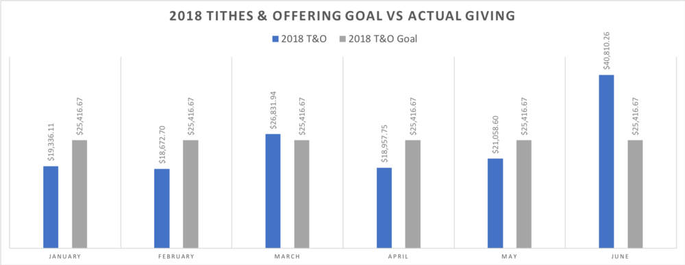2018 Tithes & Offering | Monthly Goals (grey) and Actual Giving (Blue)