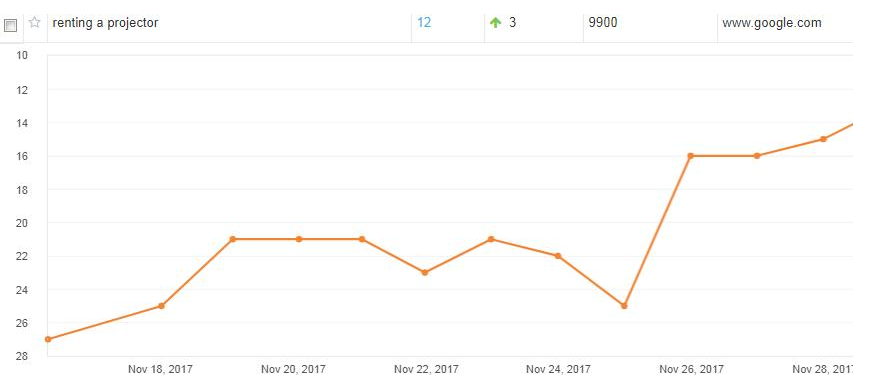 """ABCOMRENTS SEO RESULTS (NOV. 2017)   Ranking for keyword """"renting a projector"""" showing significant increase as a result of our AI-backed link building strategies."""