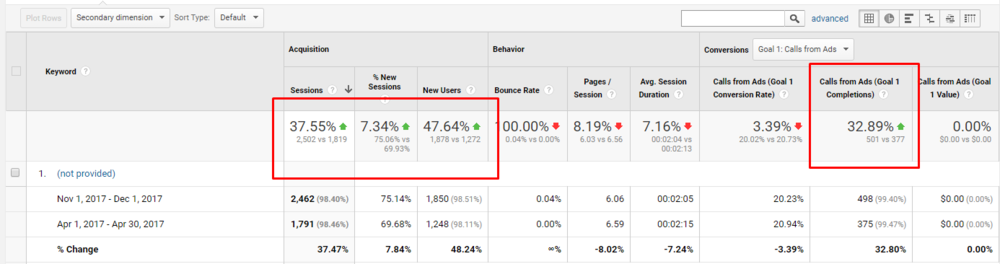 ABCOMRENTS SEO RESULTS (NOV. 2017 vs. APR. 2017)   Our AI for SEO produced a 40% increase in monthly visitors and a 30% increase in leads from the website.
