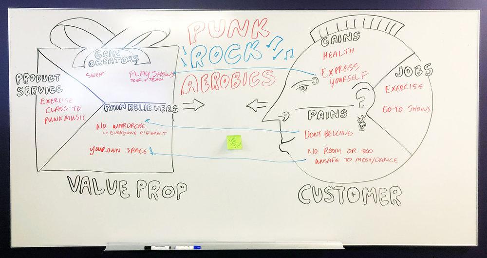 "A ""punk rock value prop"" workshop at University of St Thomas."