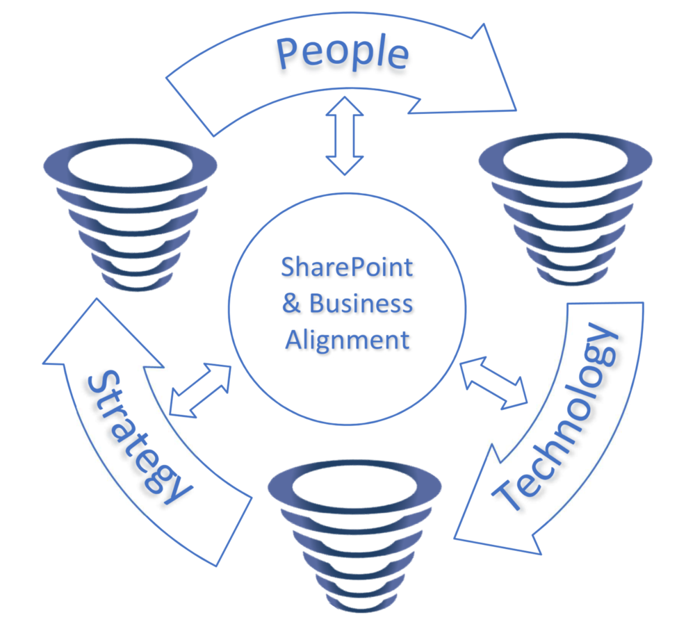 The SharePoint Remote Quality Circle