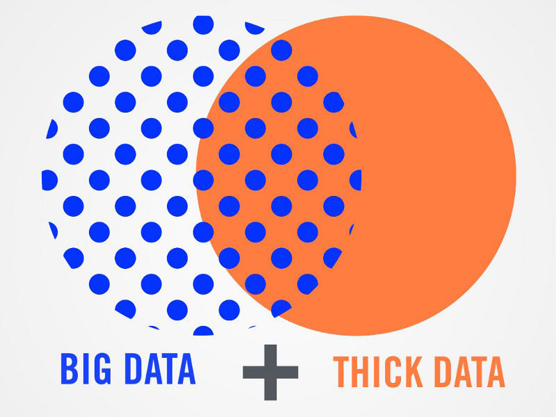 Ethnography Matters - Why Big Data Needs Thick Data