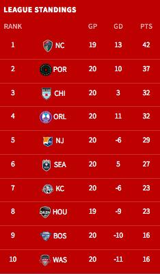 2017 NWSL Standings