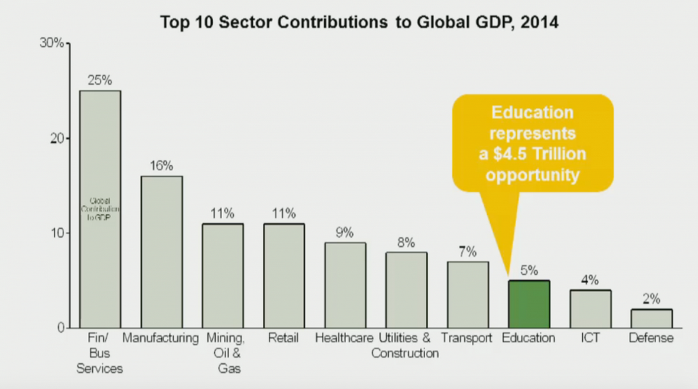 Screenshot from presentation: Global Opportunities: Devil in the Details' presentation by Parthenon-EY,  GSV ASU Summit  2016