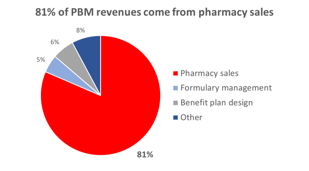 Source:IBISWorld Industry Report OD4620,Pharmacy Benefit Management in the US,July 2015