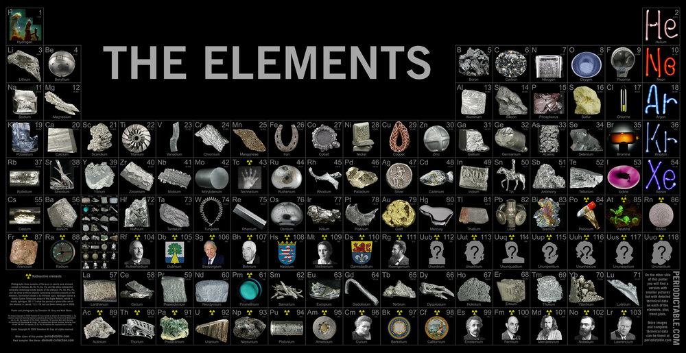 Periodic Table of Elements Poster and Placemats