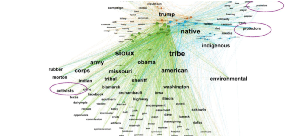 November 2016 network map analysis of most prolific media producers and the contest over terms: activists, protectors, protestors.