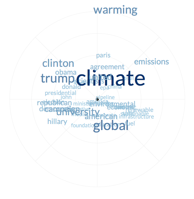 An example word space, showing words in reporting about climate change in US media sources during 2016. Click to see the full  interactive version .