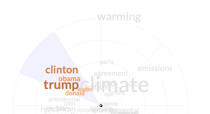 "As the user rolls over ""clinton"", the background cone appears to highlight the similar word space and the accurate way to read the chart (ie. angular). Words that are similar turn orange and all the other words fade to grey."