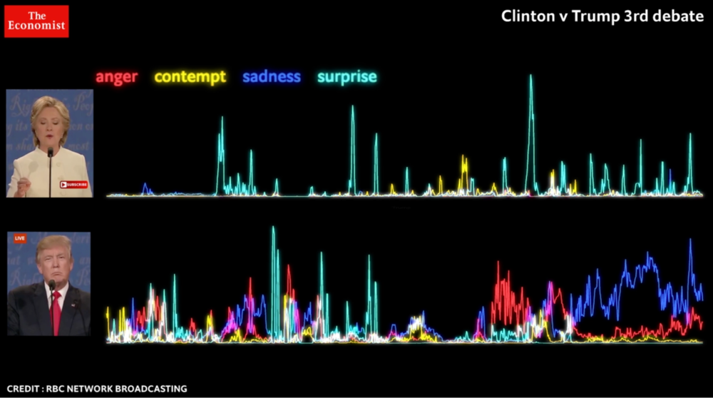 Analysis from The Economist of facial emotions, as detected by Microsoft's algorithms, during the third presidential debate ( source article ).