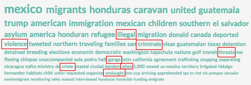 "Top words for stories containing ""migrant"" and ""Mexico"" or ""Honduras"" in US media in October 2018."