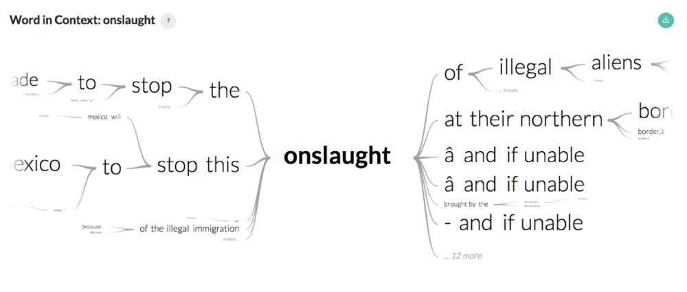 """Onslaught"" visualized in sentence context in stories that contain ""migrant"" with ""Mexico"" or ""Honduras"" in US media in October 2018."
