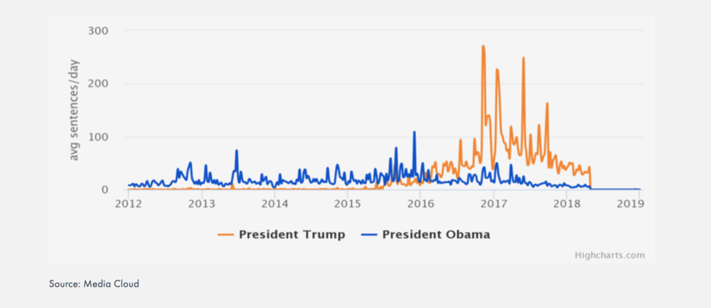 Example from the Media Cloud Blog   , which directly reproduced the graph generated by the Platform and Highcharts.com