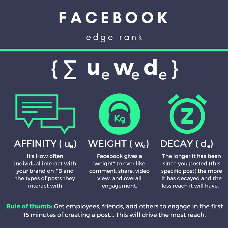 Facebook edgerank algorithm breakdown.png