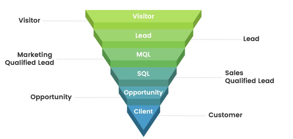 sales-funnel-agency