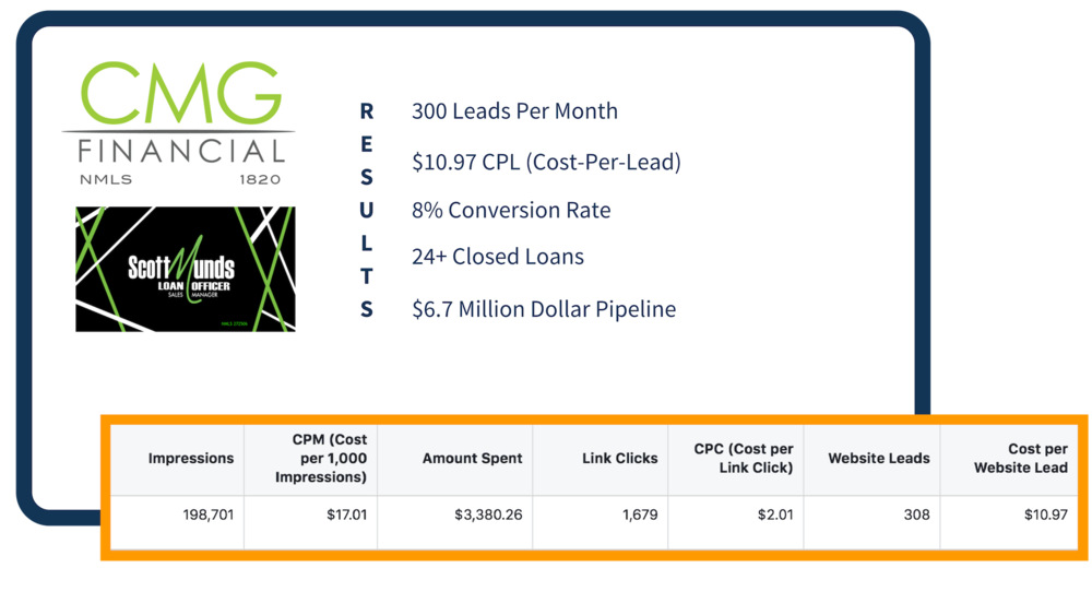 facebook advertising lead generation mortgage comapny.png