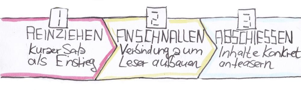 sketchnote_Einleitun_Startsequenzg.png