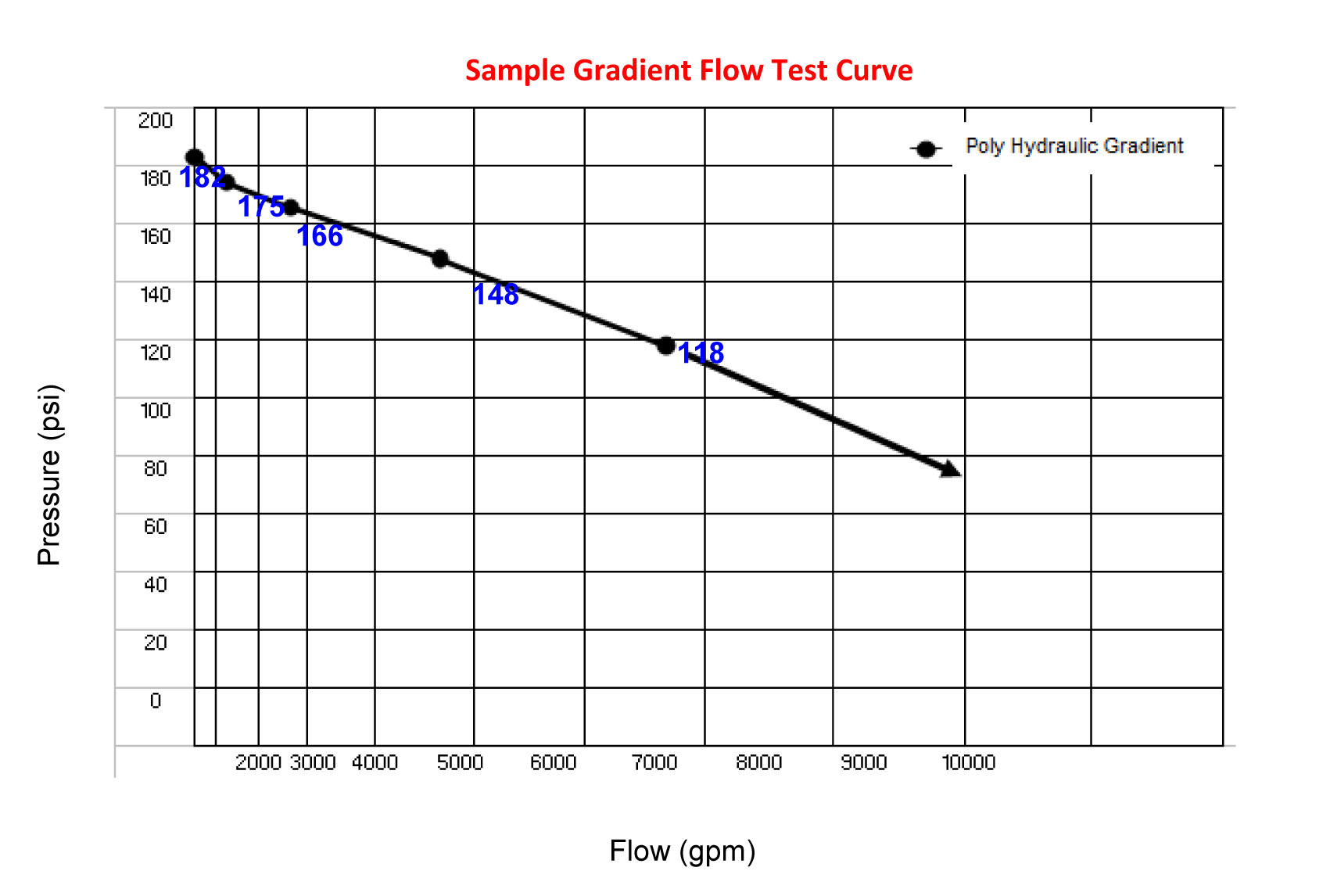Sample Gradient Flow Test Curve