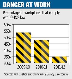 Work Safety graph