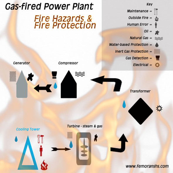 gas-fired power plant fire hazard infographic