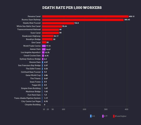 Construction Worker Deaths | Gizmodo