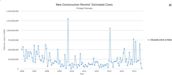 Chicago Cityscape Graph of Chicago Construction Permits