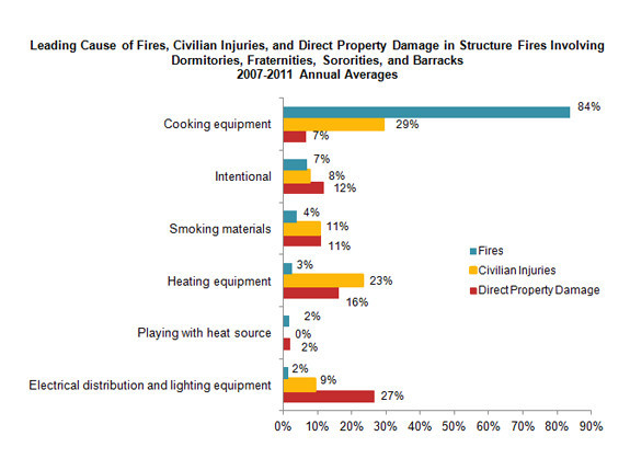 causes of fires in colleges and dorms