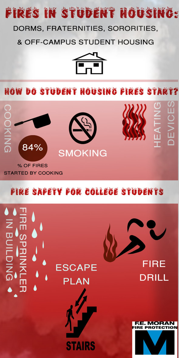 fires in colleges infographic