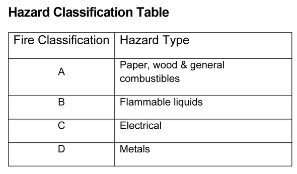 hazard classification table