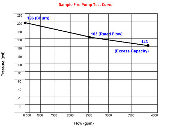 sample fire pump test curve
