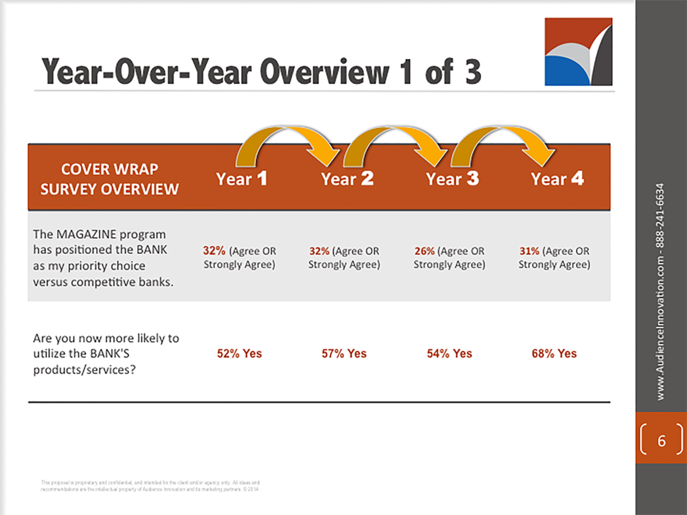 AUDIENCE INNOVATION - Precision Targeted Cover Wrap Marketing Campaigns, Banking Industry - Slide06.png