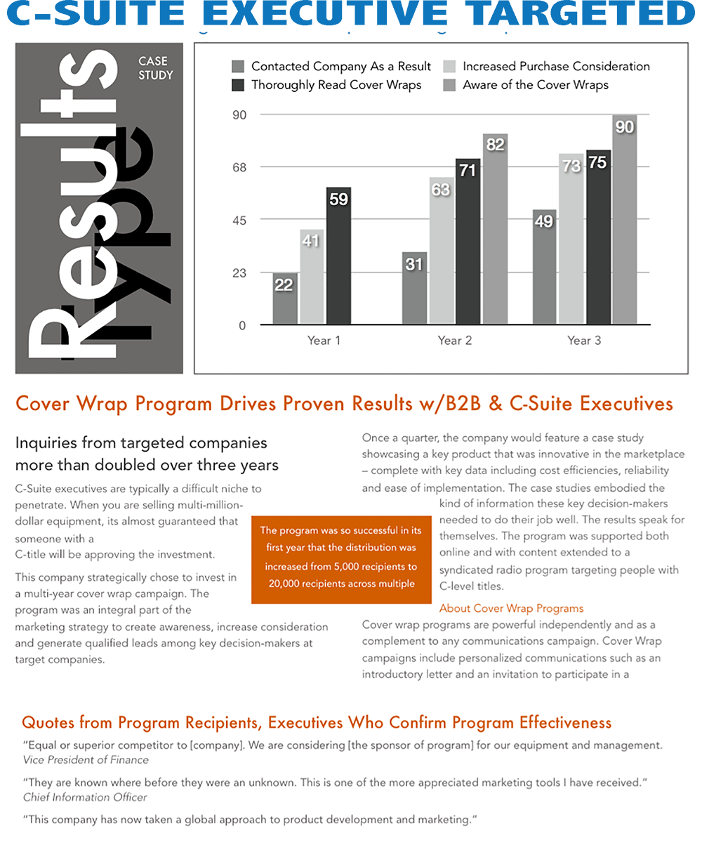 AUDIENCE INNOVATION - Case Study Vignettes - Magazine Cover Wrap Marketing - C-Suite.png