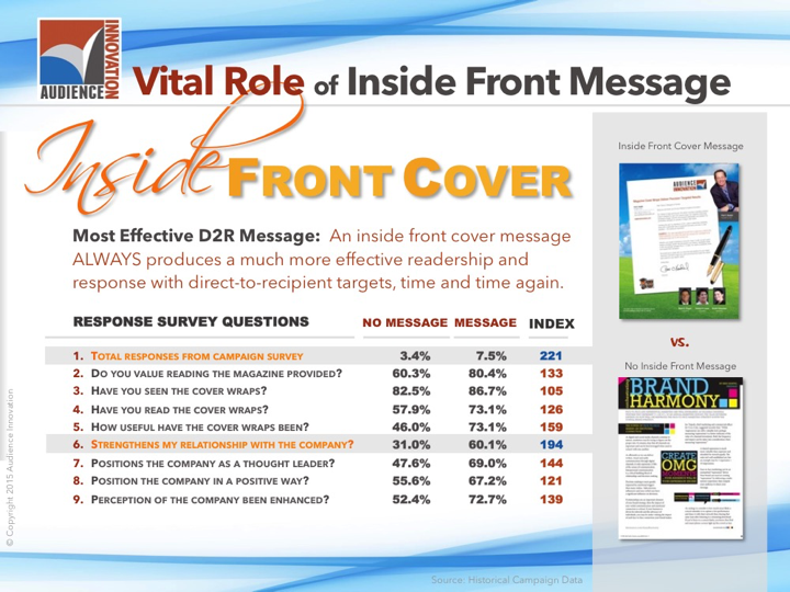 audience-innovation-magazine-cover-wrap-marketing-inside-messaging