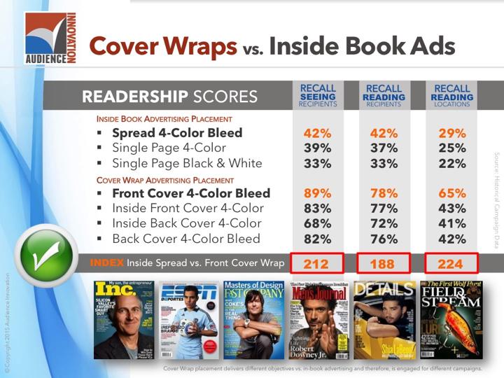 Magazine Cover Wrap Marketing Consumer Retail - Slide07.png