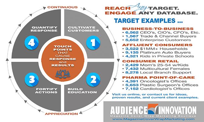 audience-innovation-magazine-cover-wrap-marketing-landscape-49.jpg