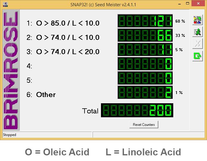 O = Oleic Acid   L = Linoleic Acid