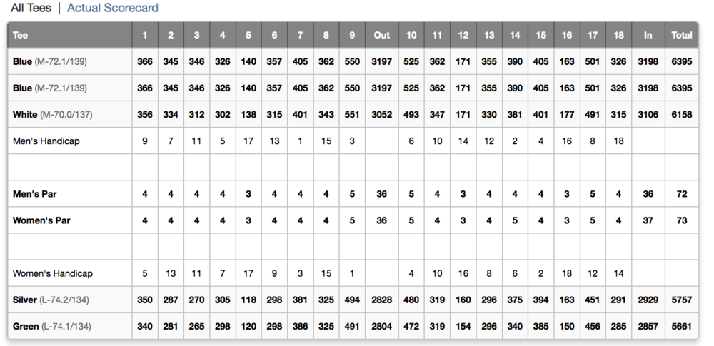 This is the score card of the course.
