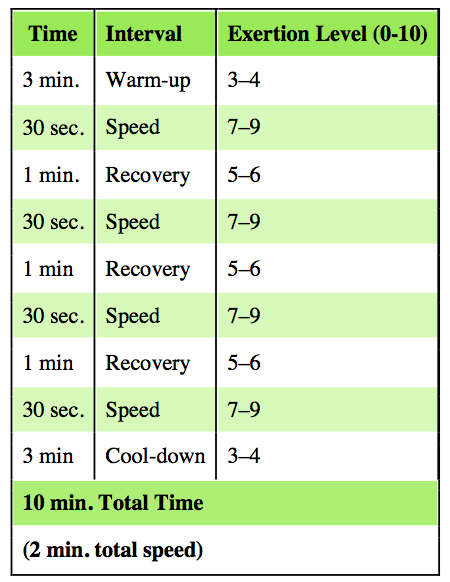 HIIT chart.png