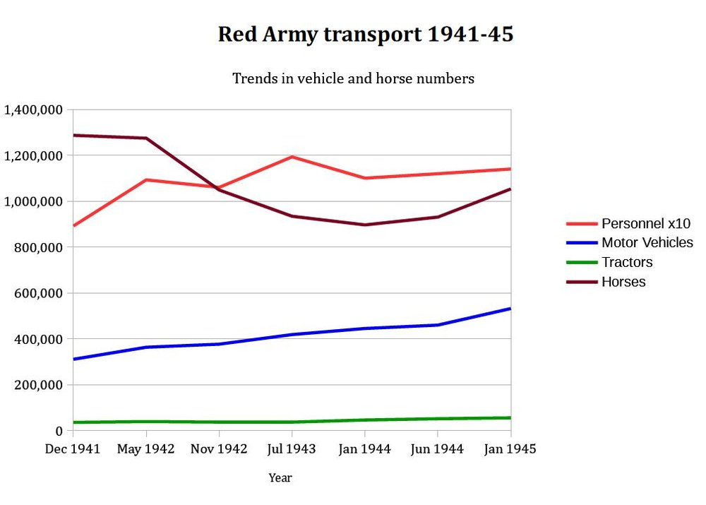Great Patriotic War 1941-1945: The Operational Army