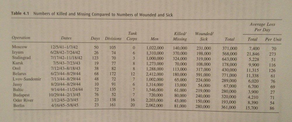 Soviet Casualties Dunn.jpg