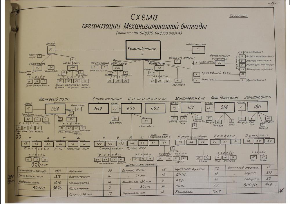 010/370-380 Mechanised Brigade