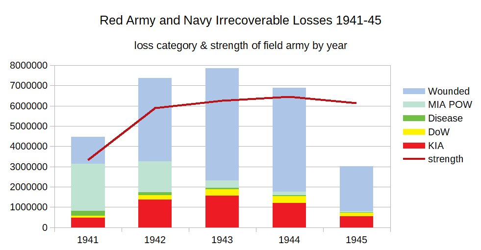 Red Army Losses.jpg