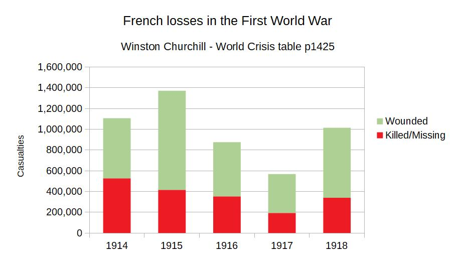 French losses in First World War.jpg