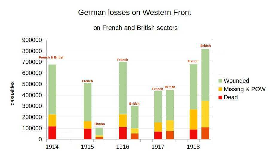 German Losses on Western Front Fr and Br.jpg
