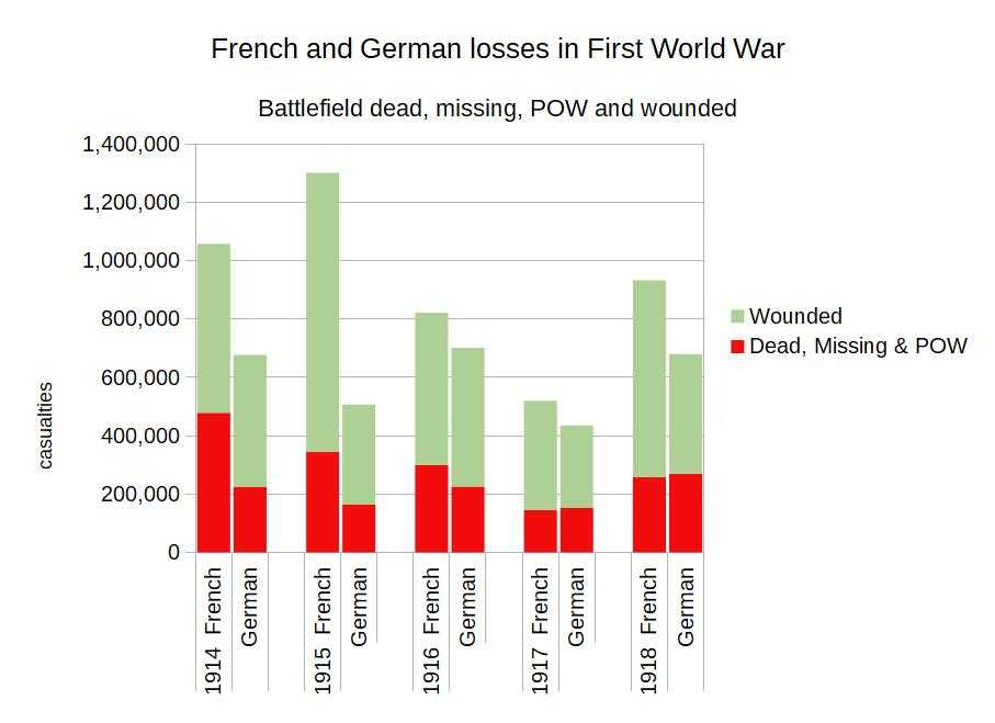 German French Losses on Western Front.jpg