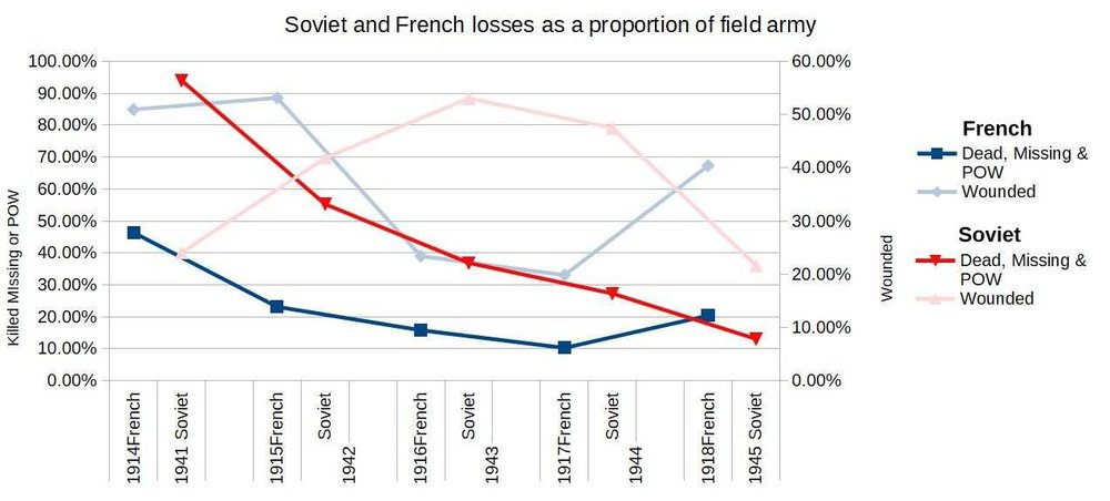 Soviet and French losses.jpg