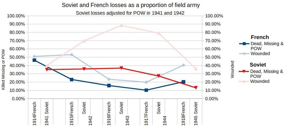 Soviet and French losses adjusted.jpg