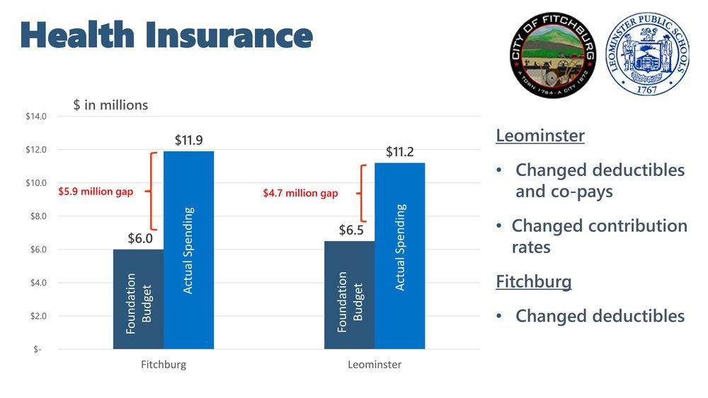 Fitchburg Leominster Health Insurance Budget.jpg