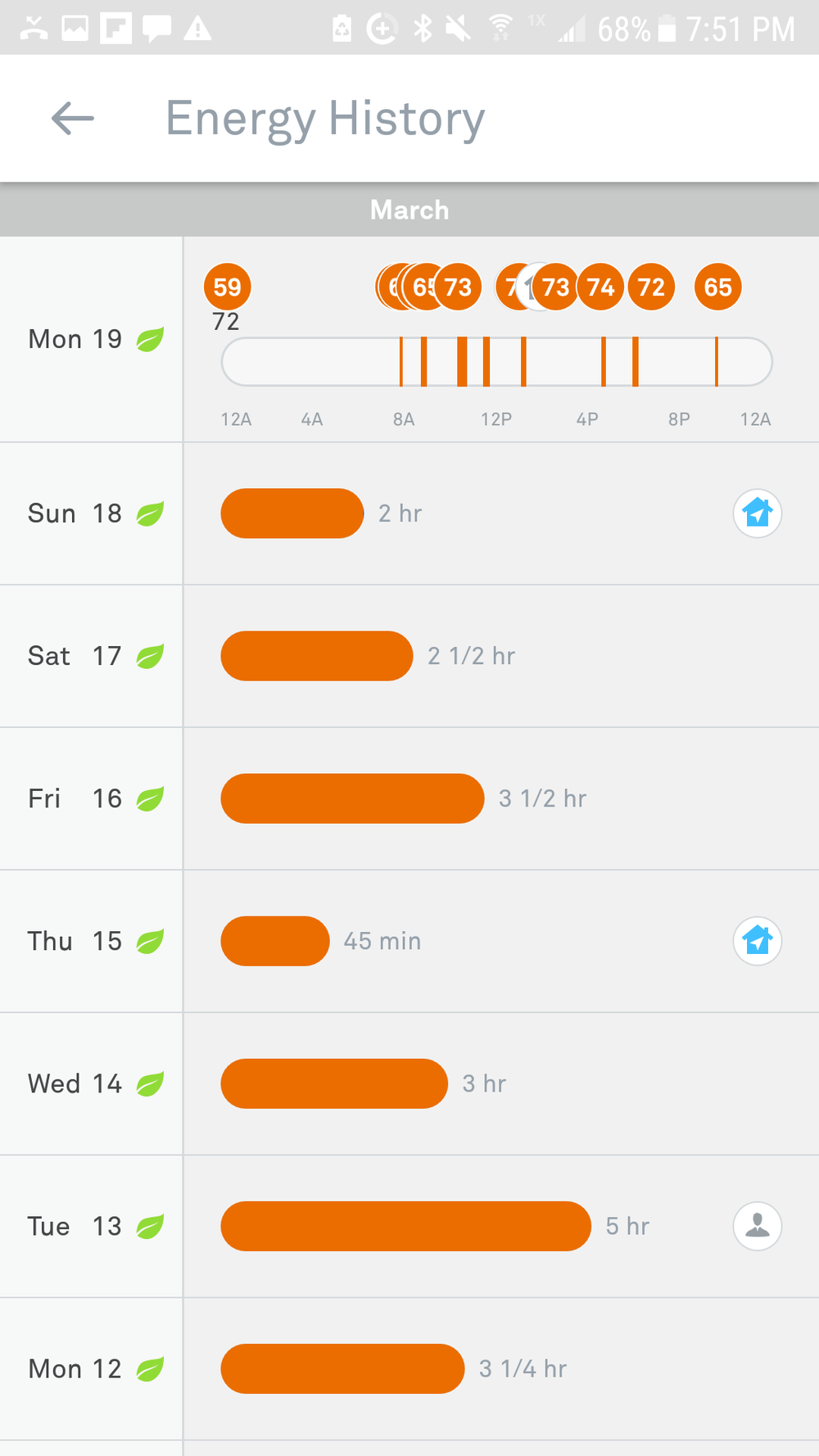 Nest Energy History - Weekly View. The Home logo means we save additional energy because we were away.